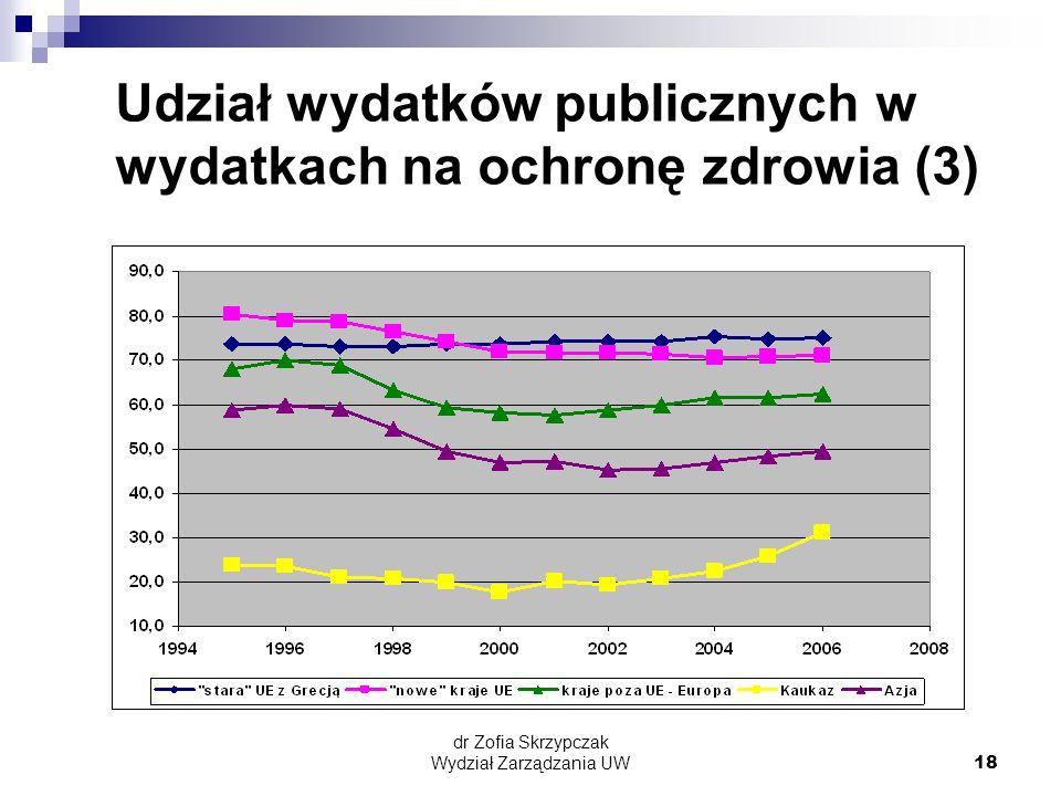 dr Zofia Skrzypczak Wydział Zarządzania UW18 Udział wydatków publicznych w wydatkach na ochronę zdrowia (3)