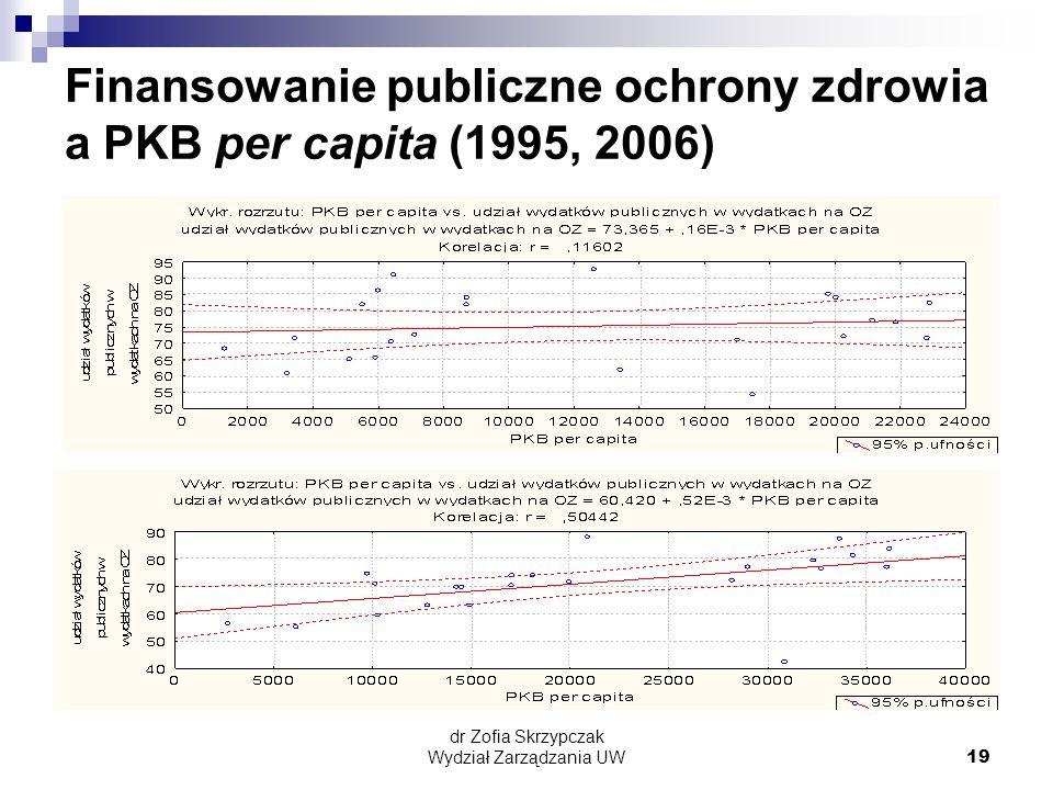 dr Zofia Skrzypczak Wydział Zarządzania UW19 Finansowanie publiczne ochrony zdrowia a PKB per capita (1995, 2006)