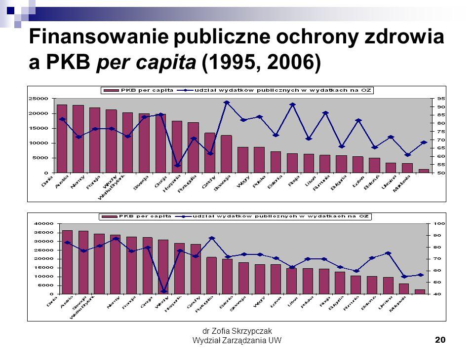 dr Zofia Skrzypczak Wydział Zarządzania UW20 Finansowanie publiczne ochrony zdrowia a PKB per capita (1995, 2006)