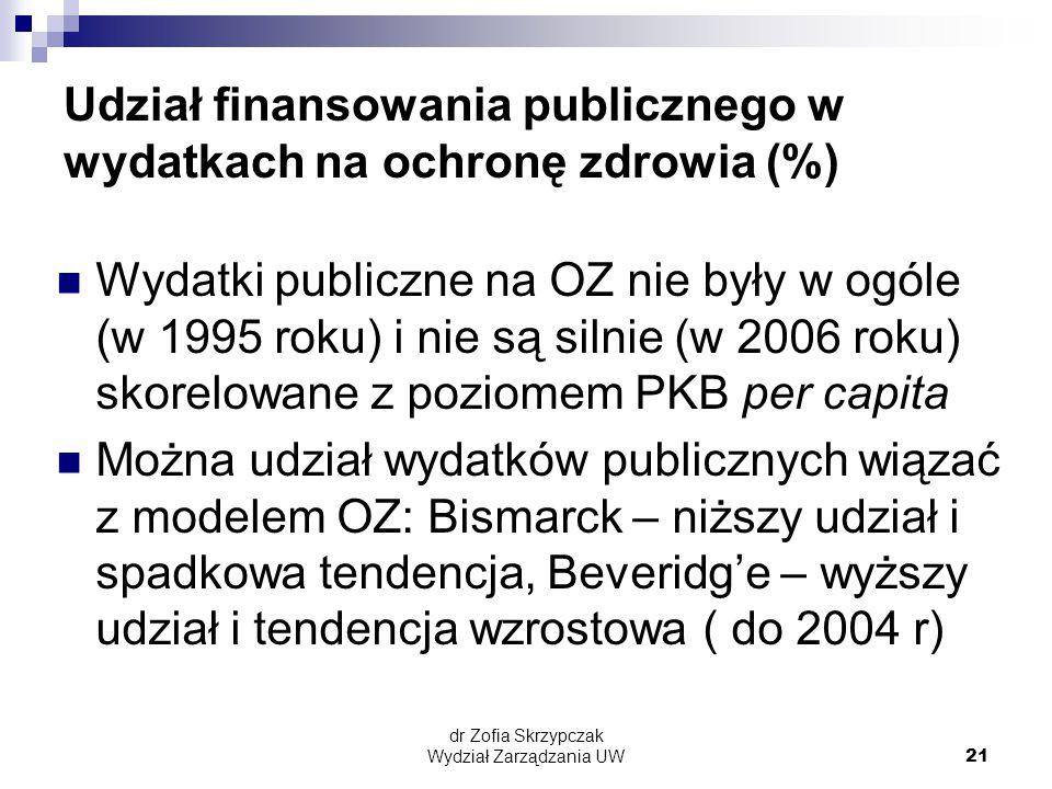 dr Zofia Skrzypczak Wydział Zarządzania UW21 Udział finansowania publicznego w wydatkach na ochronę zdrowia (%) Wydatki publiczne na OZ nie były w ogóle (w 1995 roku) i nie są silnie (w 2006 roku) skorelowane z poziomem PKB per capita Można udział wydatków publicznych wiązać z modelem OZ: Bismarck – niższy udział i spadkowa tendencja, Beveridg'e – wyższy udział i tendencja wzrostowa ( do 2004 r)