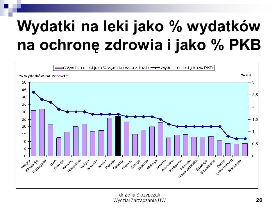 dr Zofia Skrzypczak Wydział Zarządzania UW26 Wydatki na leki jako % wydatków na ochronę zdrowia i jako % PKB
