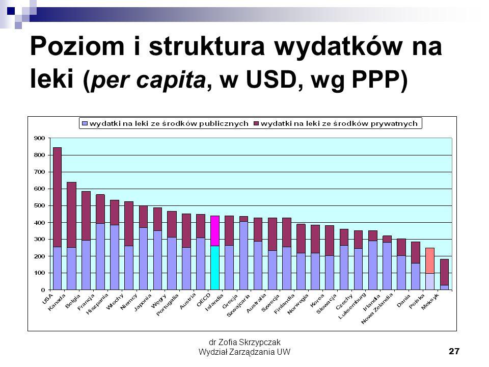 dr Zofia Skrzypczak Wydział Zarządzania UW27 Poziom i struktura wydatków na leki (per capita, w USD, wg PPP)