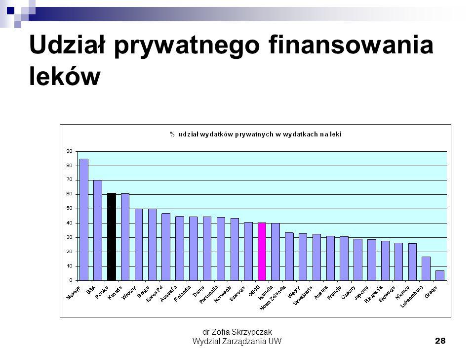 dr Zofia Skrzypczak Wydział Zarządzania UW28 Udział prywatnego finansowania leków