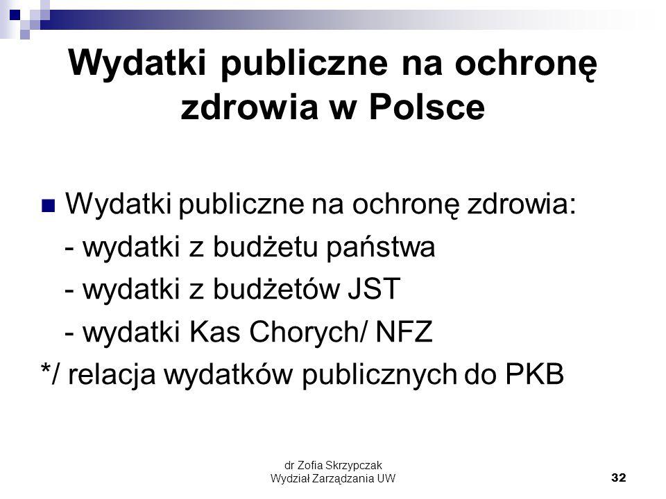 dr Zofia Skrzypczak Wydział Zarządzania UW32 Wydatki publiczne na ochronę zdrowia w Polsce Wydatki publiczne na ochronę zdrowia: - wydatki z budżetu państwa - wydatki z budżetów JST - wydatki Kas Chorych/ NFZ */ relacja wydatków publicznych do PKB