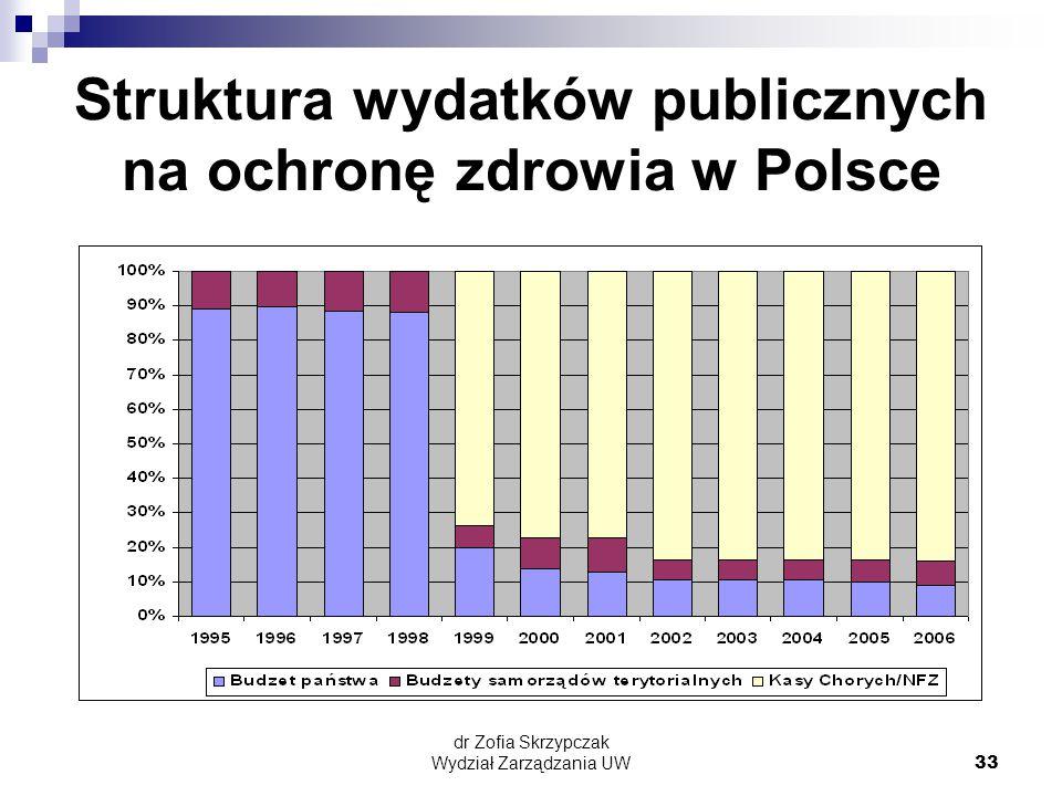 dr Zofia Skrzypczak Wydział Zarządzania UW33 Struktura wydatków publicznych na ochronę zdrowia w Polsce