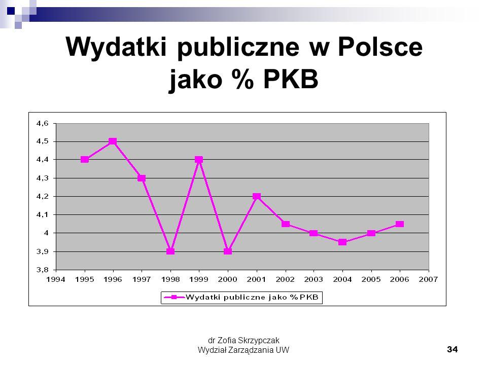 dr Zofia Skrzypczak Wydział Zarządzania UW34 Wydatki publiczne w Polsce jako % PKB