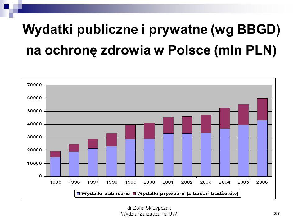 dr Zofia Skrzypczak Wydział Zarządzania UW37 Wydatki publiczne i prywatne (wg BBGD) na ochronę zdrowia w Polsce (mln PLN)