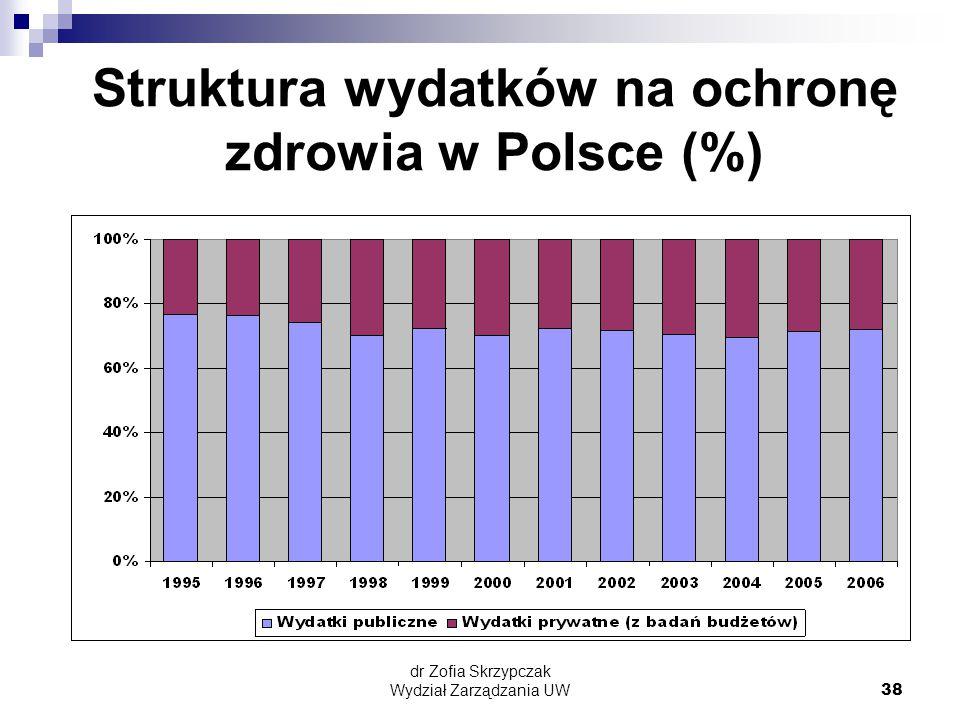 dr Zofia Skrzypczak Wydział Zarządzania UW38 Struktura wydatków na ochronę zdrowia w Polsce (%)