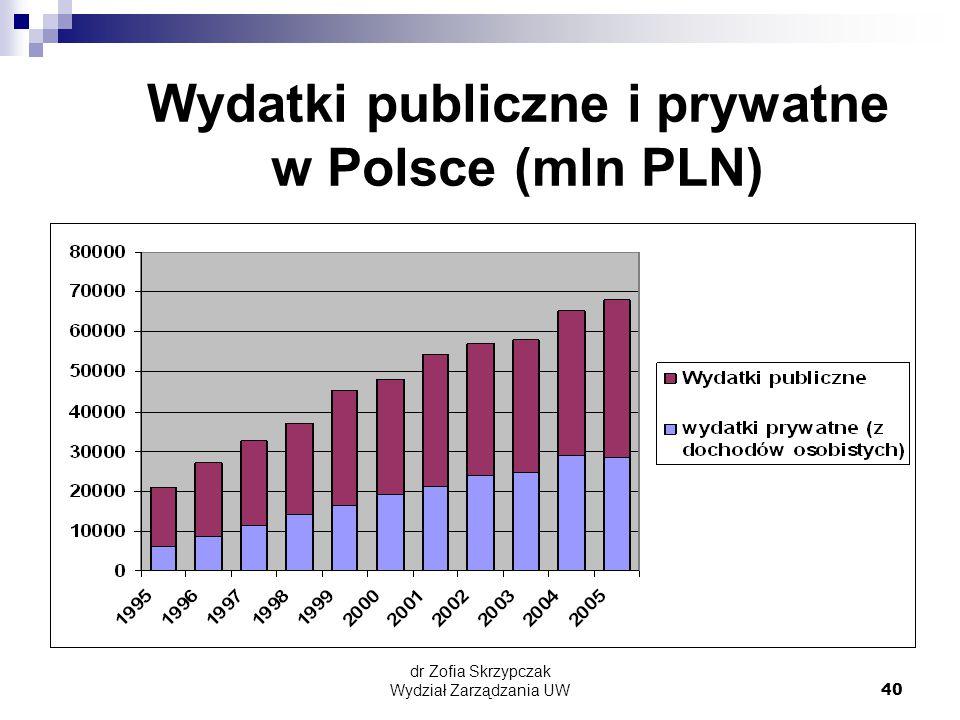 dr Zofia Skrzypczak Wydział Zarządzania UW40 Wydatki publiczne i prywatne w Polsce (mln PLN)