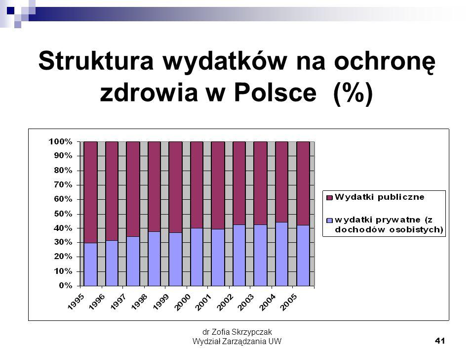dr Zofia Skrzypczak Wydział Zarządzania UW41 Struktura wydatków na ochronę zdrowia w Polsce (%)