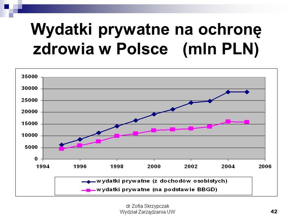 dr Zofia Skrzypczak Wydział Zarządzania UW42 Wydatki prywatne na ochronę zdrowia w Polsce (mln PLN)