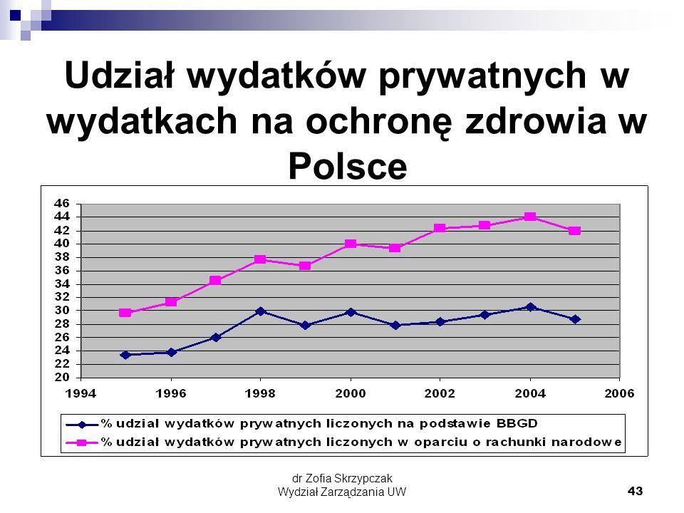 dr Zofia Skrzypczak Wydział Zarządzania UW43 Udział wydatków prywatnych w wydatkach na ochronę zdrowia w Polsce