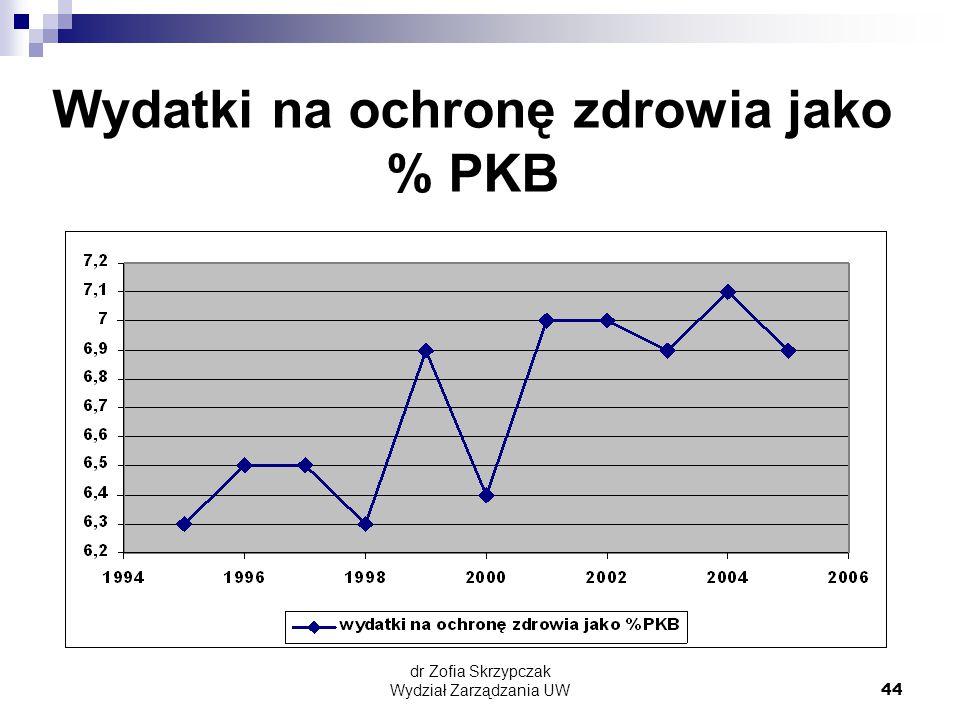 dr Zofia Skrzypczak Wydział Zarządzania UW44 Wydatki na ochronę zdrowia jako % PKB