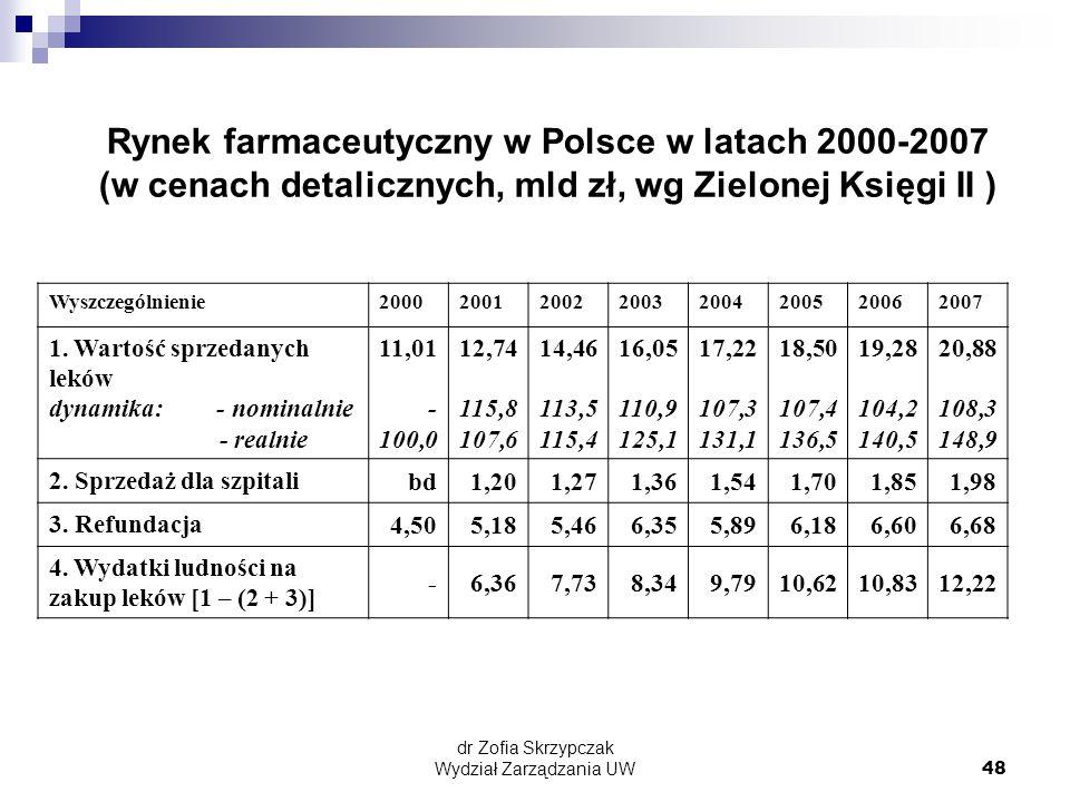 dr Zofia Skrzypczak Wydział Zarządzania UW48 Wyszczególnienie20002001200220032004200520062007 1.
