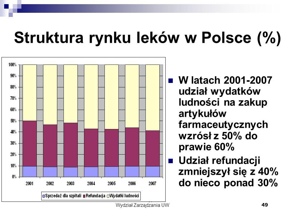 dr Zofia Skrzypczak Wydział Zarządzania UW49 Struktura rynku leków w Polsce (%) W latach 2001-2007 udział wydatków ludności na zakup artykułów farmaceutycznych wzrósł z 50% do prawie 60% Udział refundacji zmniejszył się z 40% do nieco ponad 30%