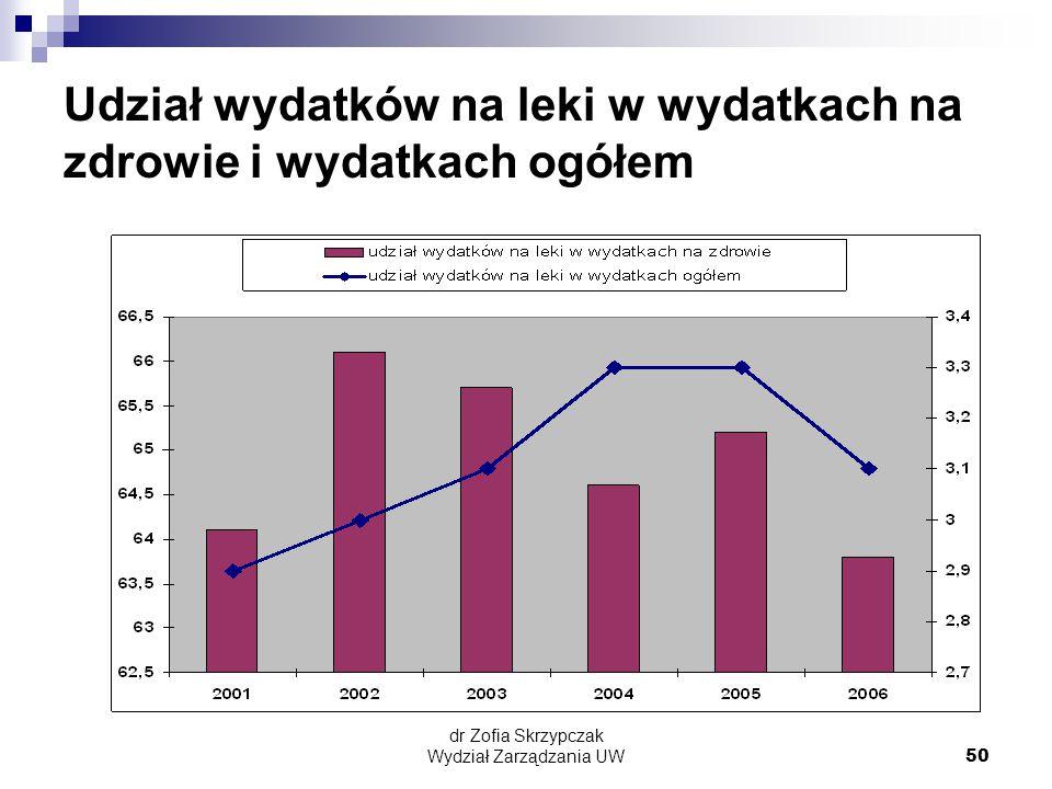 dr Zofia Skrzypczak Wydział Zarządzania UW50 Udział wydatków na leki w wydatkach na zdrowie i wydatkach ogółem