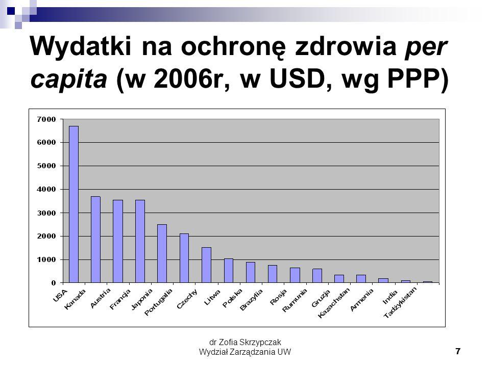 dr Zofia Skrzypczak Wydział Zarządzania UW7 Wydatki na ochronę zdrowia per capita (w 2006r, w USD, wg PPP)