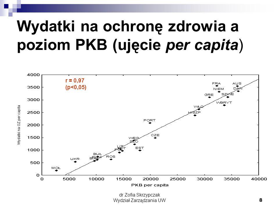 dr Zofia Skrzypczak Wydział Zarządzania UW8 Wydatki na ochronę zdrowia a poziom PKB (ujęcie per capita) r = 0,97 (p<0,05)