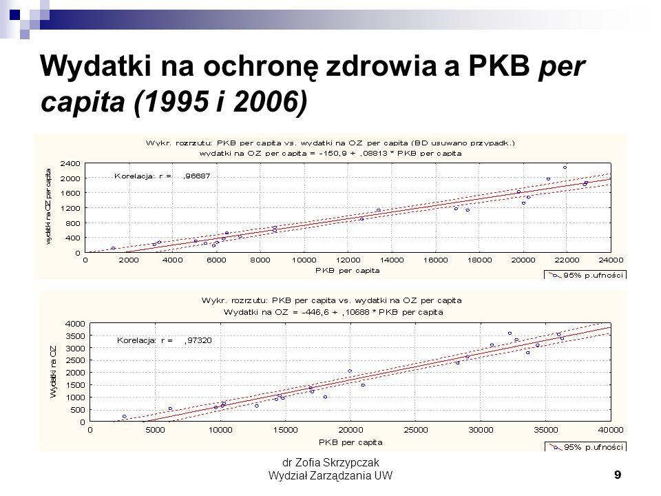 dr Zofia Skrzypczak Wydział Zarządzania UW9 Wydatki na ochronę zdrowia a PKB per capita (1995 i 2006)