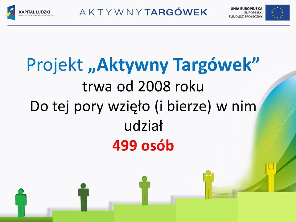 """Projekt """"Aktywny Targówek trwa od 2008 roku Do tej pory wzięło (i bierze) w nim udział 499 osób"""