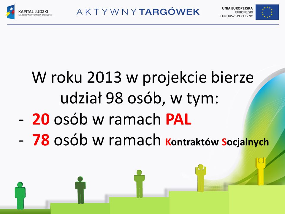W roku 2013 w projekcie bierze udział 98 osób, w tym: - 20 osób w ramach PAL - 78 osób w ramach Kontraktów Socjalnych