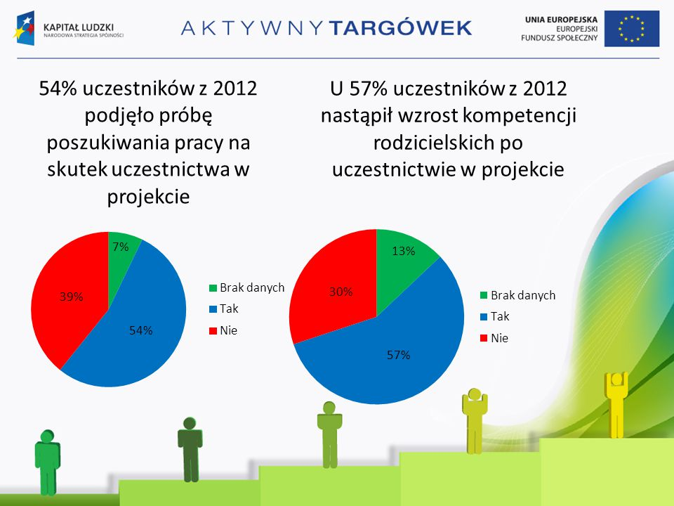 54% uczestników z 2012 podjęło próbę poszukiwania pracy na skutek uczestnictwa w projekcie U 57% uczestników z 2012 nastąpił wzrost kompetencji rodzicielskich po uczestnictwie w projekcie