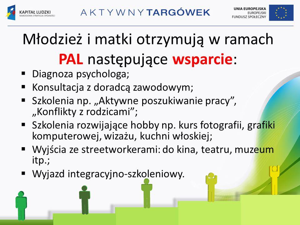 Młodzież i matki otrzymują w ramach PAL następujące wsparcie:  Diagnoza psychologa;  Konsultacja z doradcą zawodowym;  Szkolenia np.