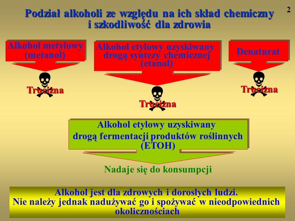 Podział alkoholi ze względu na ich skład chemiczny i szkodliwość dla zdrowia Trucizna Nadaje się do konsumpcji Alkohol jest dla zdrowych i dorosłych