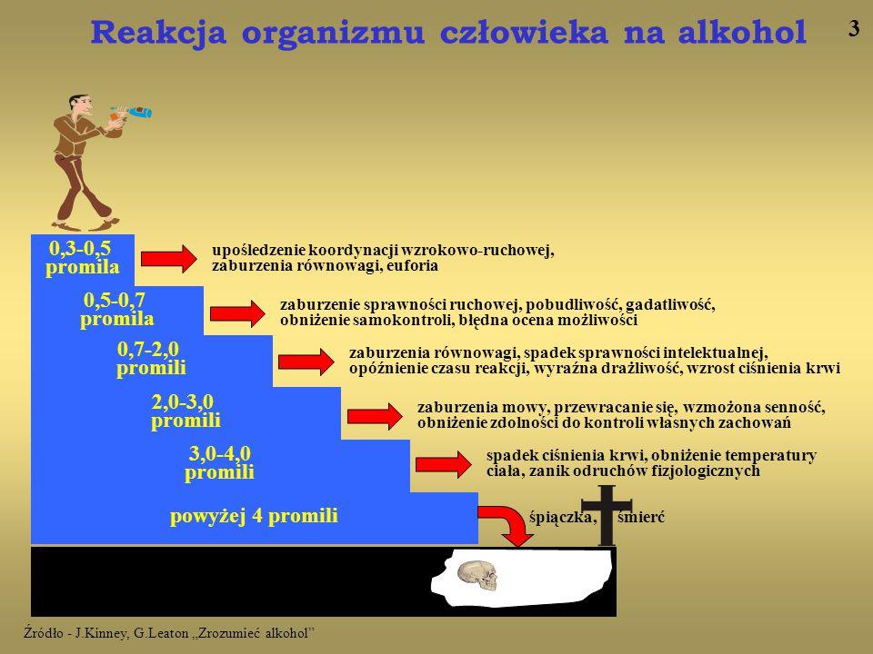 powyżej 4 promili 2,0-3,0 promili 0,7-2,0 promili 0,5-0,7 promila 0,3-0,5 promila 3,0-4,0 promili upośledzenie koordynacji wzrokowo-ruchowej, zaburzen