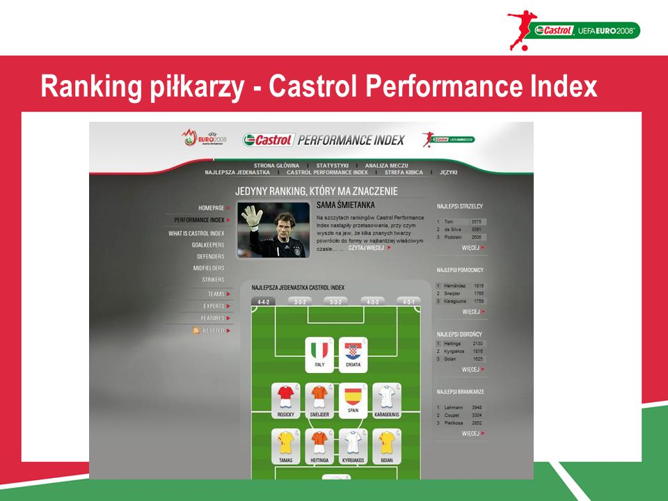 Ranking piłkarzy - Castrol Performance Index