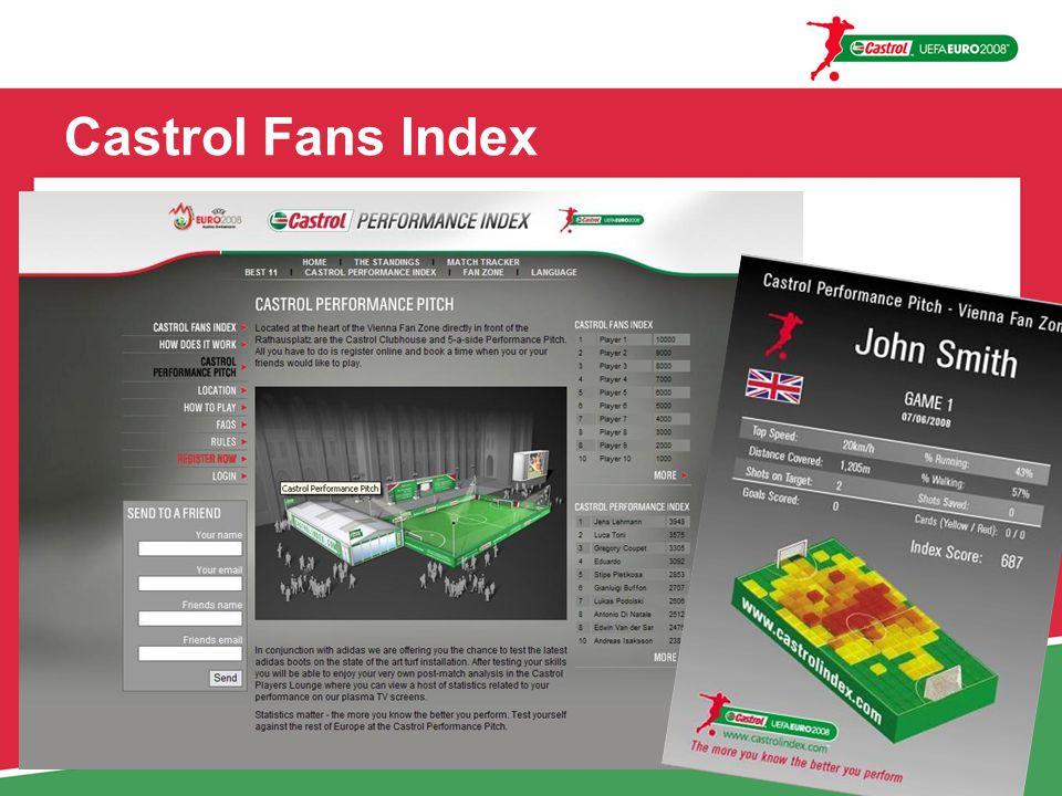 Castrol Fans Index