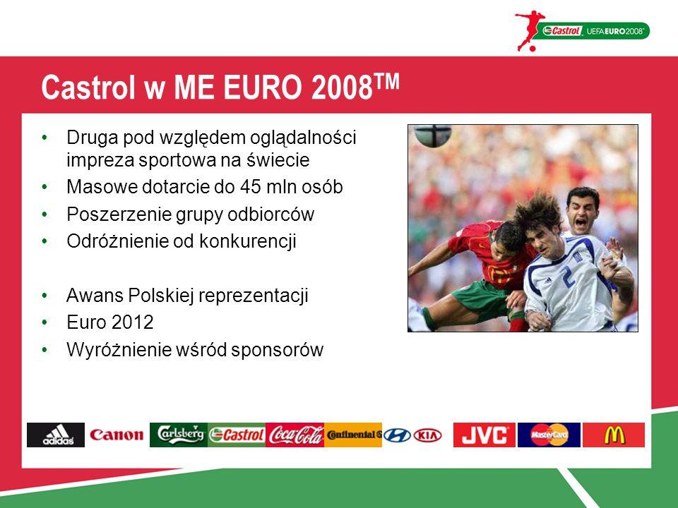 Castrol w ME EURO 2008 TM Druga pod względem oglądalności impreza sportowa na świecie Masowe dotarcie do 45 mln osób Poszerzenie grupy odbiorców Odróżnienie od konkurencji Awans Polskiej reprezentacji Euro 2012 Wyróżnienie wśród sponsorów