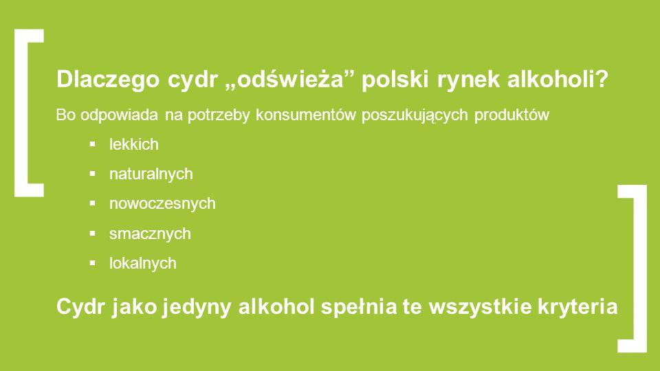"""[ ] Dlaczego cydr """"odświeża"""" polski rynek alkoholi? Bo odpowiada na potrzeby konsumentów poszukujących produktów  lekkich  naturalnych  nowoczesnyc"""