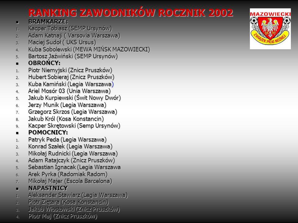 RANKING ZAWODNIKÓW ROCZNIK 2002 BRAMKARZE: BRAMKARZE: 1. Kacper Tobiasz (SEMP Ursynów) 2. Adam Katnaji ( Varsovia Warszawa) 3. Maciej Sudoł ( UKS Ursu