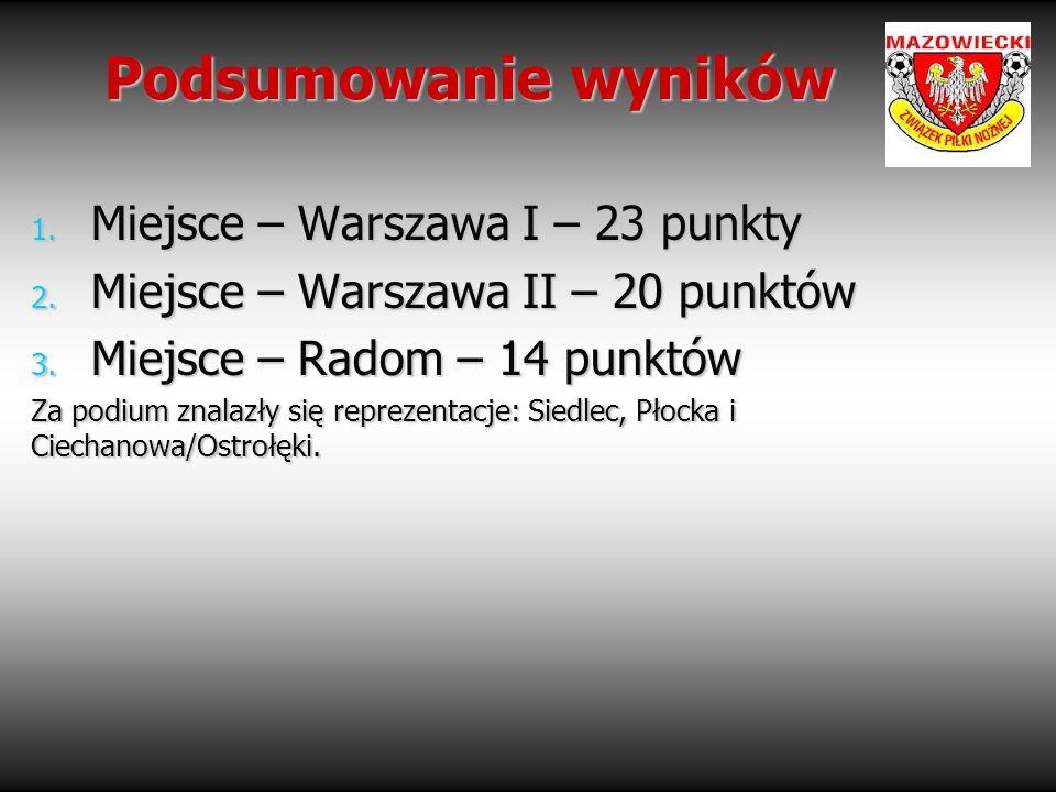 Podsumowanie wyników Podsumowanie wyników 1. Miejsce – Warszawa I – 23 punkty 2. Miejsce – Warszawa II – 20 punktów 3. Miejsce – Radom – 14 punktów Za
