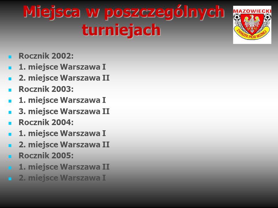Miejsca w poszczególnych turniejach Miejsca w poszczególnych turniejach Rocznik 2002: 1. miejsce Warszawa I 2. miejsce Warszawa II Rocznik 2003: 1. mi