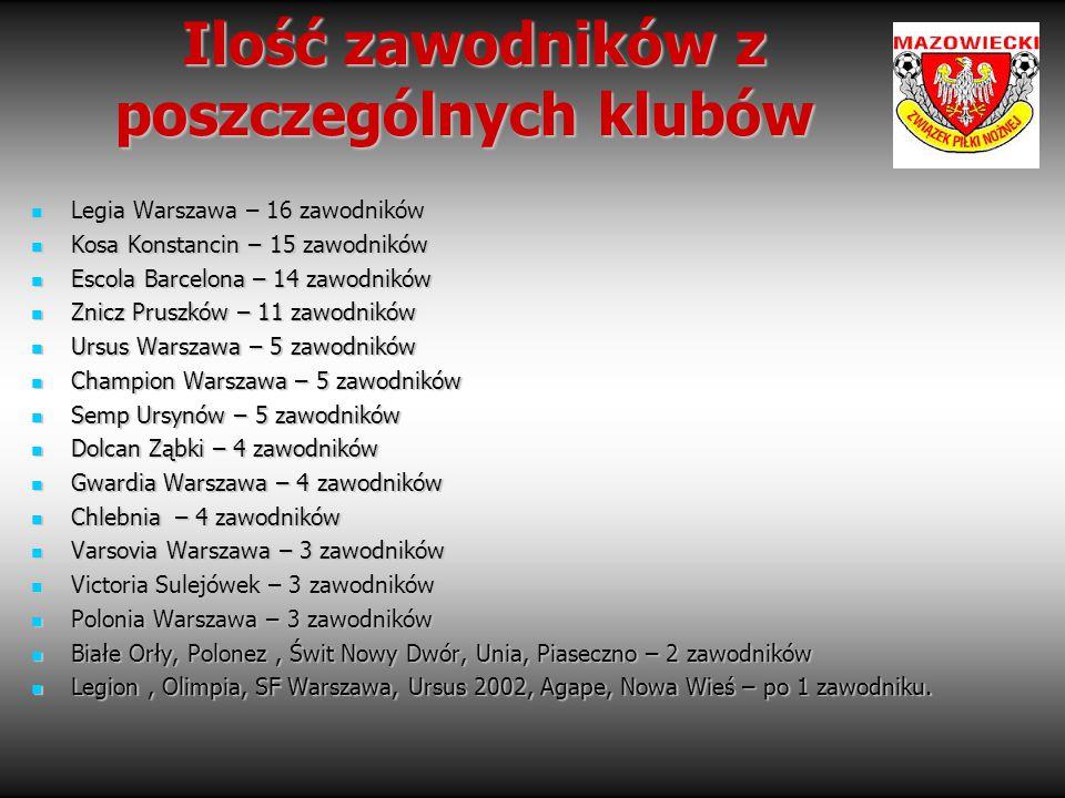 Ilość zawodników z poszczególnych klubów Ilość zawodników z poszczególnych klubów Legia Warszawa – 16 zawodników Legia Warszawa – 16 zawodników Kosa K