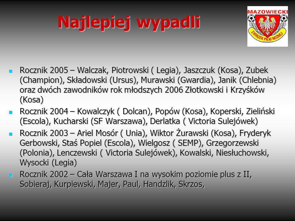 Najlepiej wypadli Rocznik 2005 – Walczak, Piotrowski ( Legia), Jaszczuk (Kosa), Zubek (Champion), Składowski (Ursus), Murawski (Gwardia), Janik (Chleb