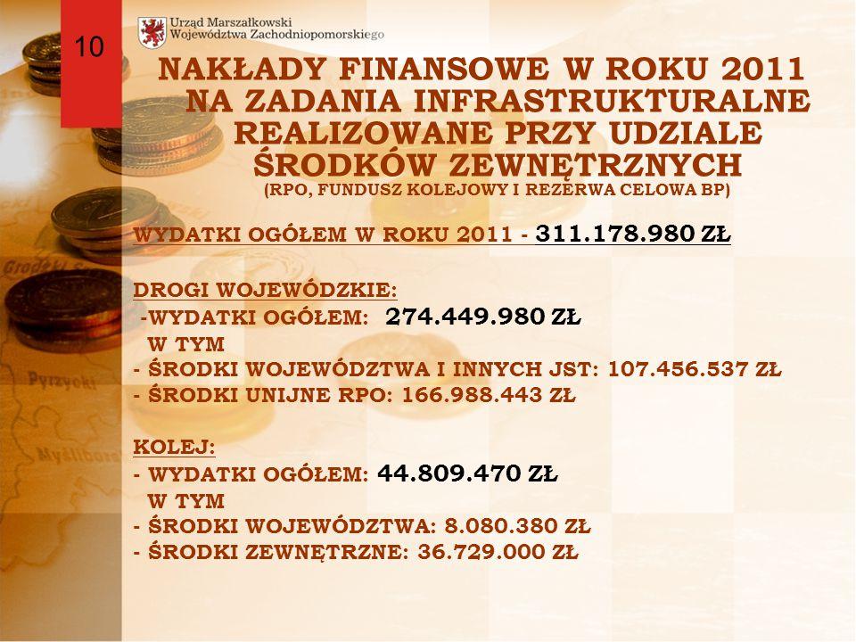 NAKŁADY FINANSOWE W ROKU 2011 NA ZADANIA INFRASTRUKTURALNE REALIZOWANE PRZY UDZIALE ŚRODKÓW ZEWNĘTRZNYCH (RPO, FUNDUSZ KOLEJOWY I REZERWA CELOWA BP) WYDATKI OGÓŁEM W ROKU 2011 - 311.178.980 ZŁ DROGI WOJEWÓDZKIE: -WYDATKI OGÓŁEM: 274.449.980 ZŁ W TYM - ŚRODKI WOJEWÓDZTWA I INNYCH JST: 107.456.537 ZŁ - ŚRODKI UNIJNE RPO: 166.988.443 ZŁ KOLEJ: - WYDATKI OGÓŁEM: 44.809.470 ZŁ W TYM - ŚRODKI WOJEWÓDZTWA: 8.080.380 ZŁ - ŚRODKI ZEWNĘTRZNE: 36.729.000 ZŁ 10