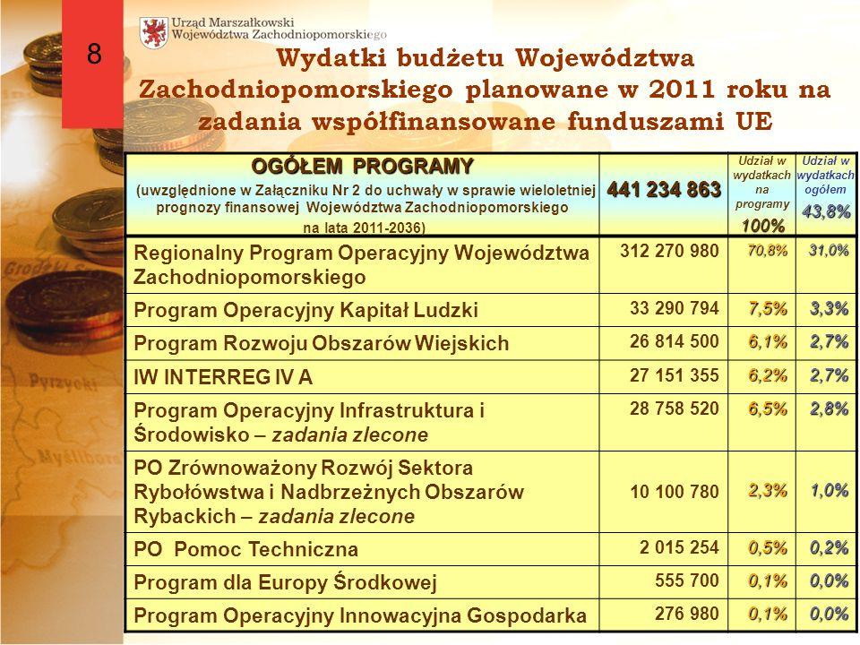 Wydatki budżetu Województwa Zachodniopomorskiego planowane w 2011 roku na zadania współfinansowane funduszami UE OGÓŁEM PROGRAMY (uwzględnione w Załączniku Nr 2 do uchwały w sprawie wieloletniej prognozy finansowej Województwa Zachodniopomorskiego na lata 2011-2036) 441 234 863 Udział w wydatkach na programy100% Udział w wydatkach ogółem43,8% Regionalny Program Operacyjny Województwa Zachodniopomorskiego 312 270 98070,8%31,0% Program Operacyjny Kapitał Ludzki 33 290 7947,5%3,3% Program Rozwoju Obszarów Wiejskich 26 814 5006,1%2,7% IW INTERREG IV A 27 151 3556,2%2,7% Program Operacyjny Infrastruktura i Środowisko – zadania zlecone 28 758 5206,5%2,8% PO Zrównoważony Rozwój Sektora Rybołówstwa i Nadbrzeżnych Obszarów Rybackich – zadania zlecone 10 100 7802,3%1,0% PO Pomoc Techniczna 2 015 2540,5%0,2% Program dla Europy Środkowej 555 700 0,1% 0,0% Program Operacyjny Innowacyjna Gospodarka 276 9800,1%0,0% 8