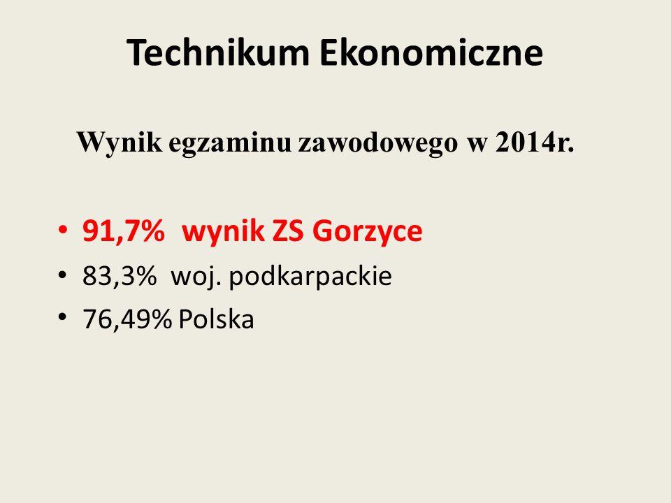 Wynik egzaminu zawodowego w 2014r. 91,7% wynik ZS Gorzyce 83,3% woj. podkarpackie 76,49% Polska Technikum Ekonomiczne