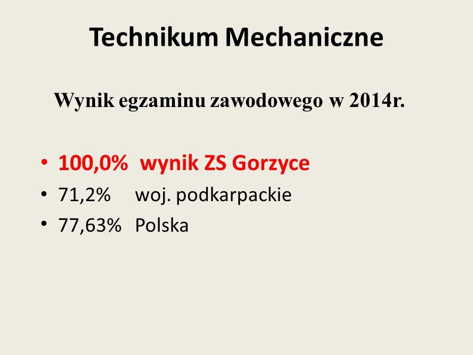 Wynik egzaminu zawodowego w 2014r. 100,0% wynik ZS Gorzyce 71,2% woj. podkarpackie 77,63% Polska Technikum Mechaniczne