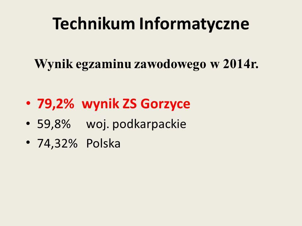 Wynik egzaminu zawodowego w 2014r. 79,2% wynik ZS Gorzyce 59,8% woj. podkarpackie 74,32% Polska Technikum Informatyczne