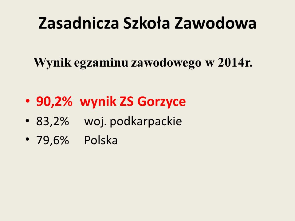 Wynik egzaminu zawodowego w 2014r. 90,2% wynik ZS Gorzyce 83,2% woj. podkarpackie 79,6% Polska Zasadnicza Szkoła Zawodowa