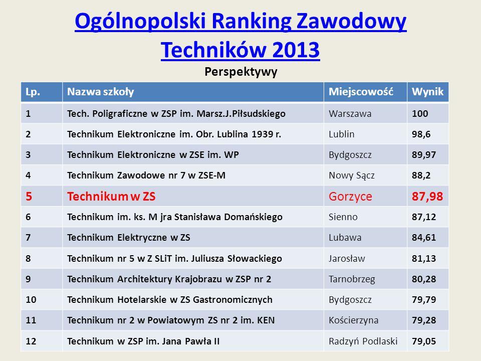 Ogólnopolski Ranking Zawodowy Techników 2013 Ogólnopolski Ranking Zawodowy Techników 2013 Perspektywy Lp.Nazwa szkołyMiejscowośćWynik 1Tech. Poligrafi