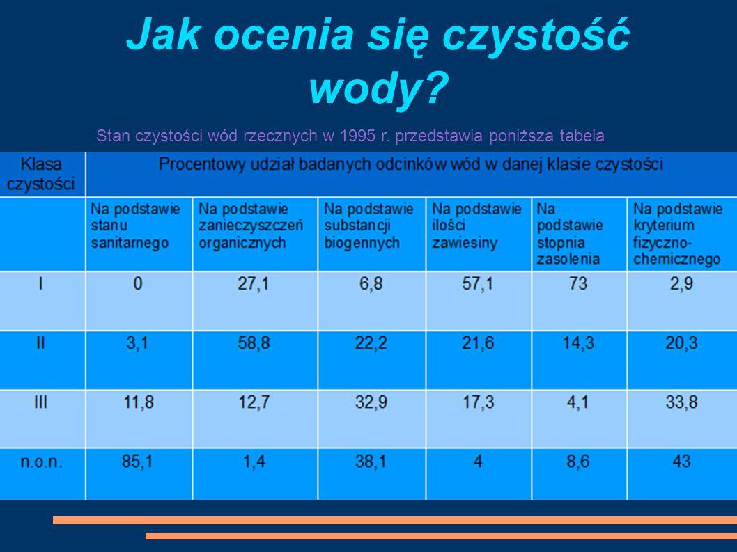 Jak ocenia się czystość wody? Stan czystości wód rzecznych w 1995 r. przedstawia poniższa tabela