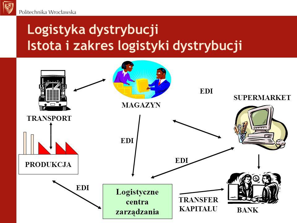 Logistyka dystrybucji Istota i zakres logistyki dystrybucji Logistyczne centra zarządzania PRODUKCJA MAGAZYN SUPERMARKET BANK TRANSPORT EDI TRANSFER KAPITAŁU