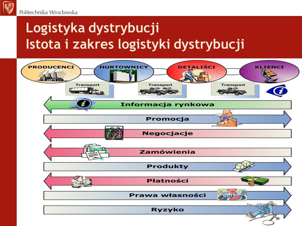 Logistyka dystrybucji Istota i zakres logistyki dystrybucji