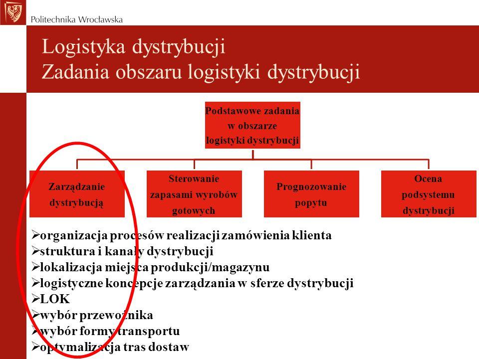 Logistyka dystrybucji Zadania obszaru logistyki dystrybucji Podstawowe zadania w obszarze logistyki dystrybucji Zarządzanie dystrybucją Sterowanie zapasami wyrobów gotowych Prognozowanie popytu Ocena podsystemu dystrybucji  organizacja procesów realizacji zamówienia klienta  struktura i kanały dystrybucji  lokalizacja miejsca produkcji/magazynu  logistyczne koncepcje zarządzania w sferze dystrybucji  LOK  wybór przewoźnika  wybór formy transportu  optymalizacja tras dostaw