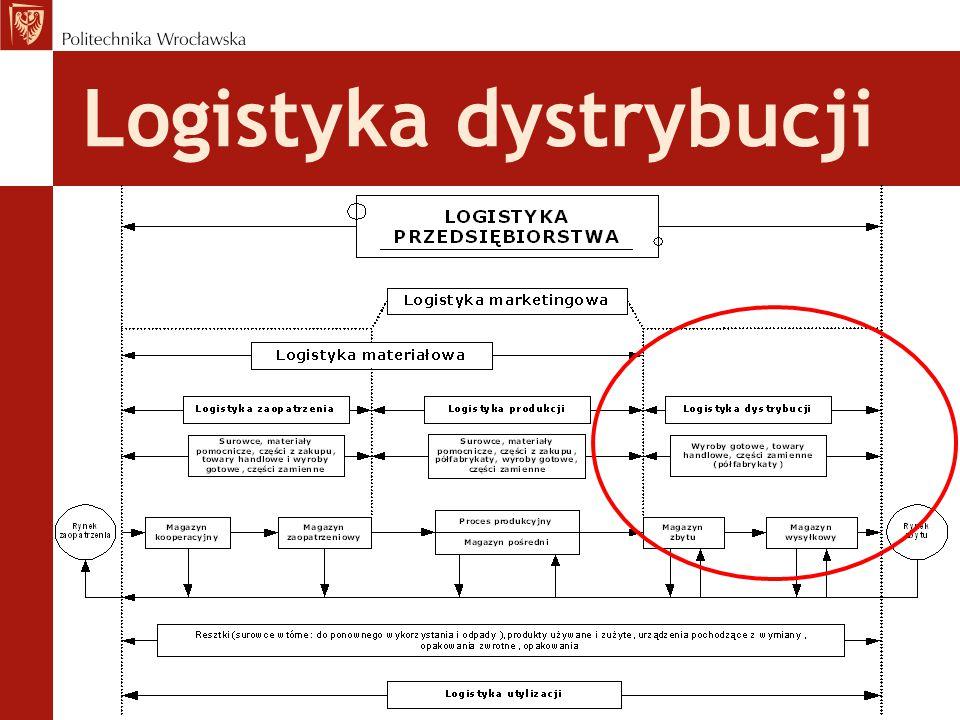 Strategie zarządzania łańcuchem dostaw